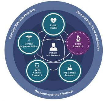 translational science spectrum