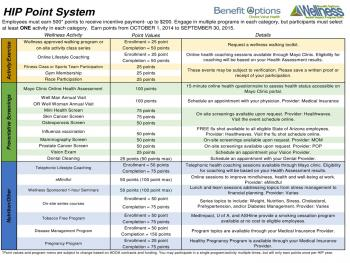 chart of Health Impact Program eligible activities