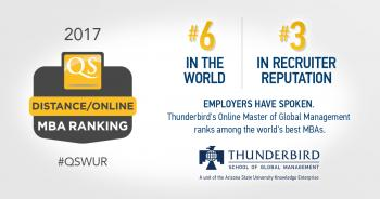 Thunderbird's Online Master of Global Management Ranks #6 in the World