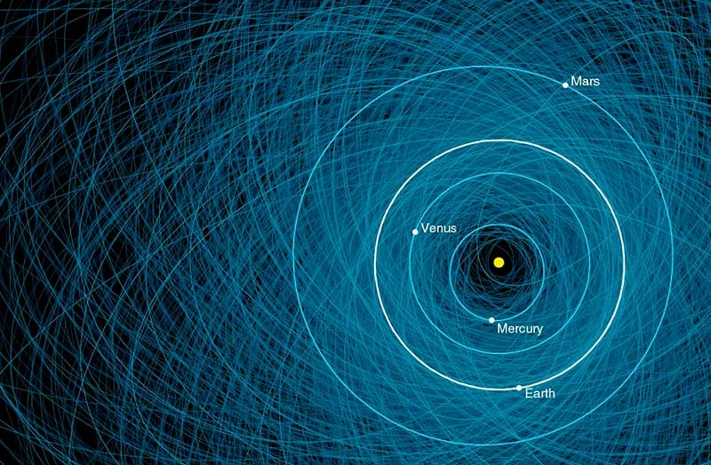Concentric, overlapping blue circles represent all the near-Earth objects. The caption reads: A portion of a graphic showing the orbits of all known asteroids that are at least 460 feet in size and pass within 4.7 million miles of Earth's orbit.