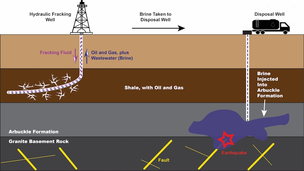 Can Earthquakes From Injected Wastewater Be Predicted