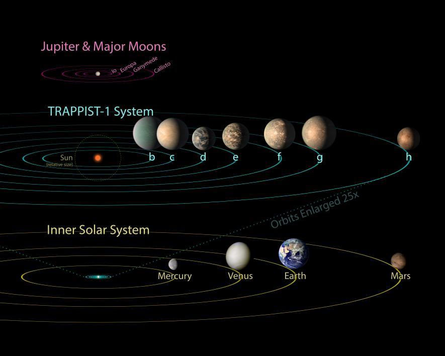 All seven planets discovered in orbit around the red dwarf star TRAPPIST-1 could easily fit inside the orbit of Mercury, the innermost planet of our solar system.