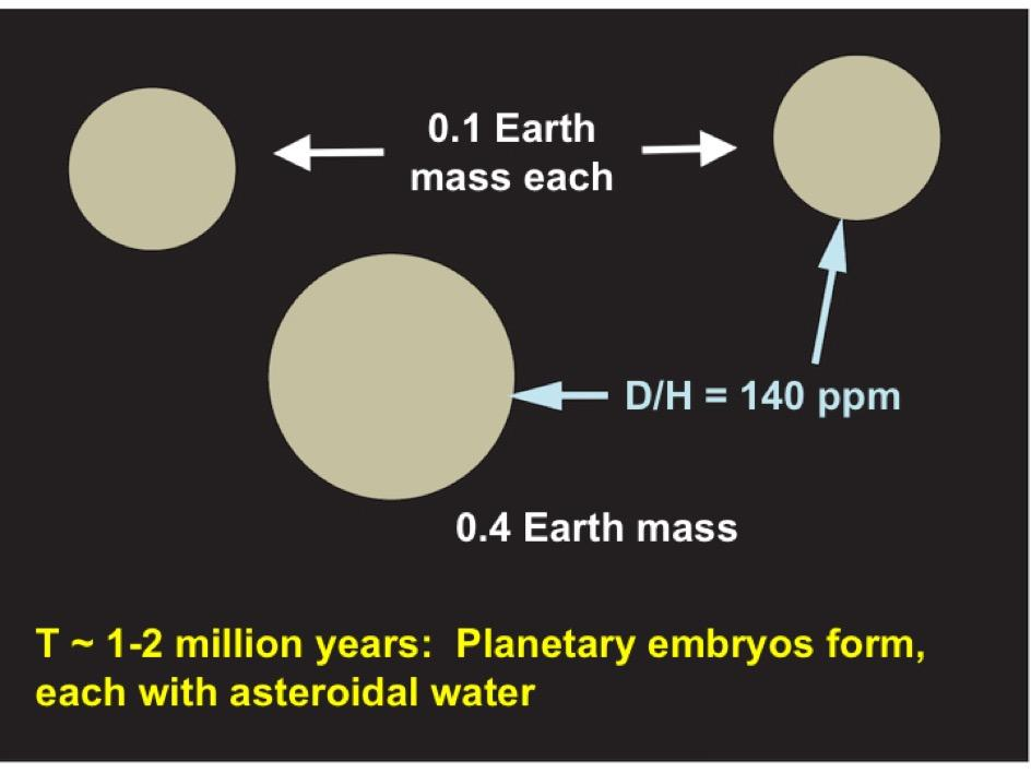 diagram showing step one in how planet Earth accumulated water