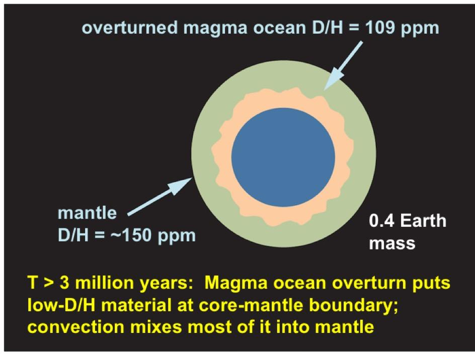 diagram showing step four in how planet Earth accumulated water