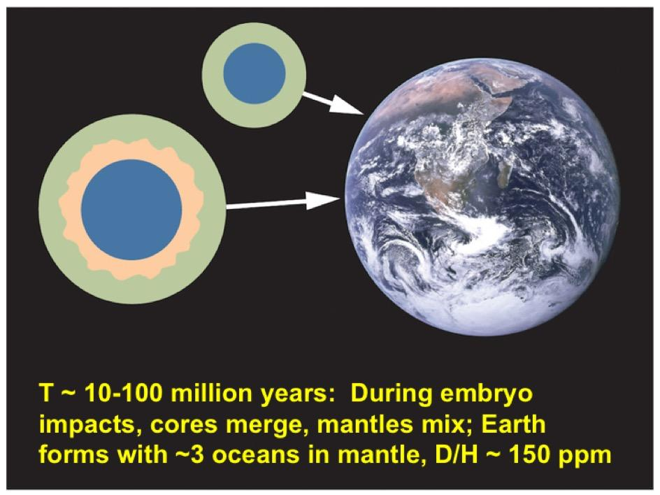 diagram showing step five in how planet Earth accumulated water