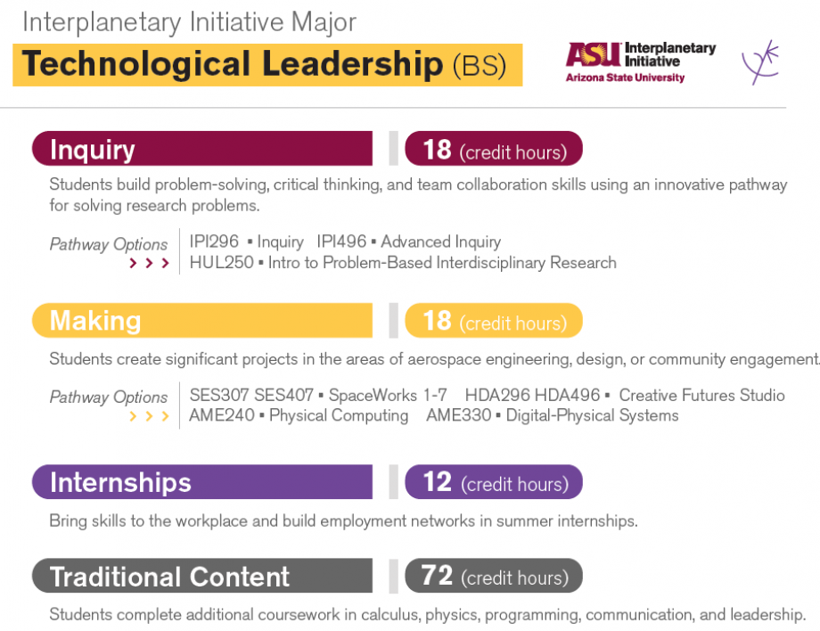 Technological Leadership-Courses