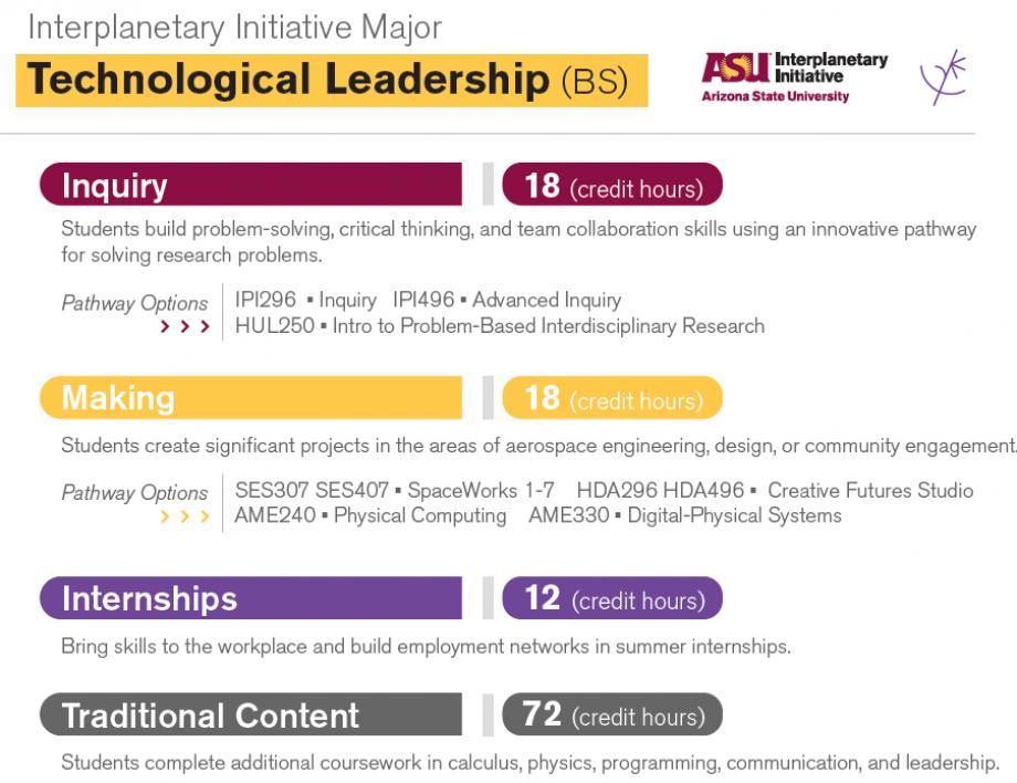 Technological Leadership-Courses