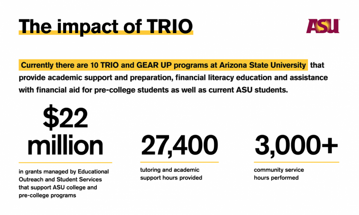 trio infographic