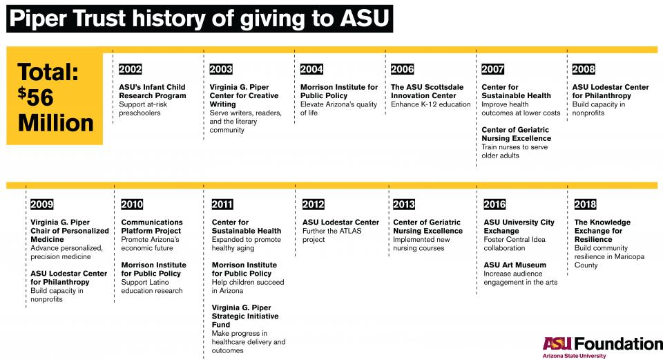 infographic of time line of Piper Trust history of giving to ASU