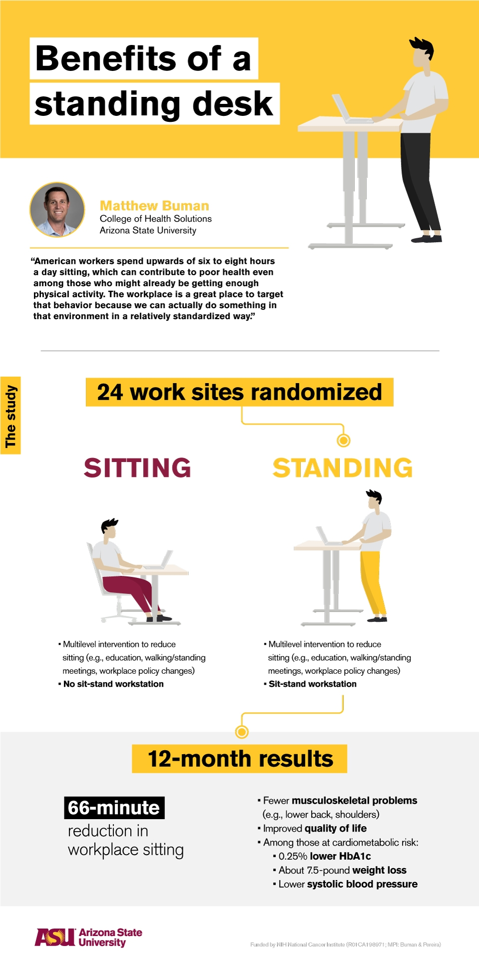 infographic with facts about sit-to-stand workstations