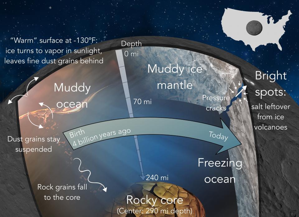 diagram showing ceres internal evolution