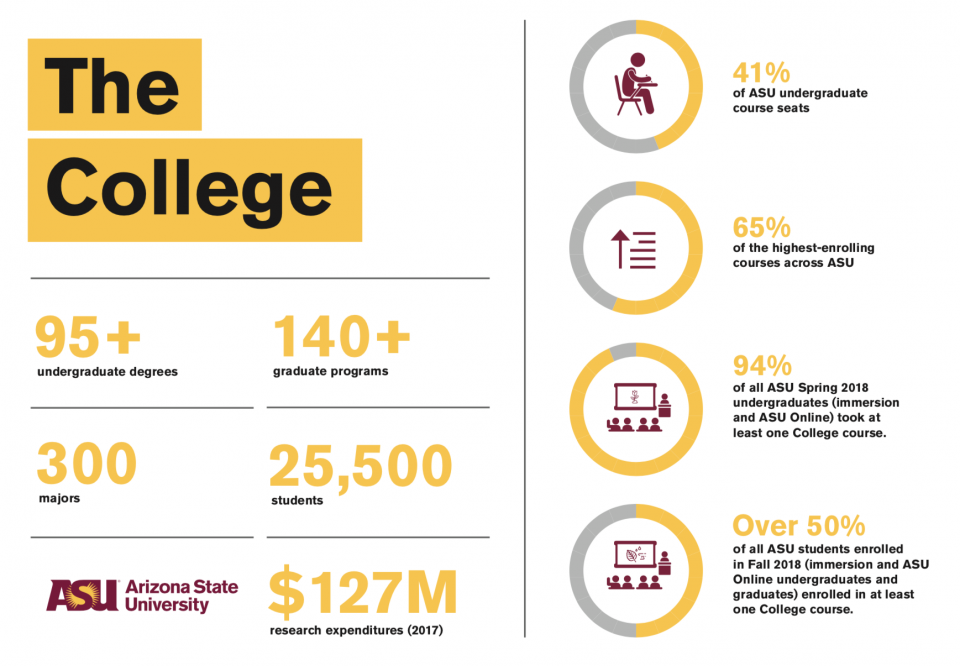 The College infographic