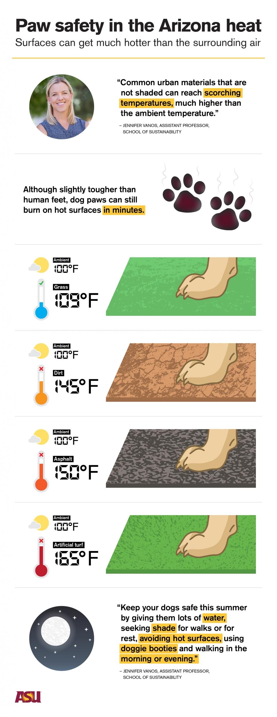 pavement heat infographic