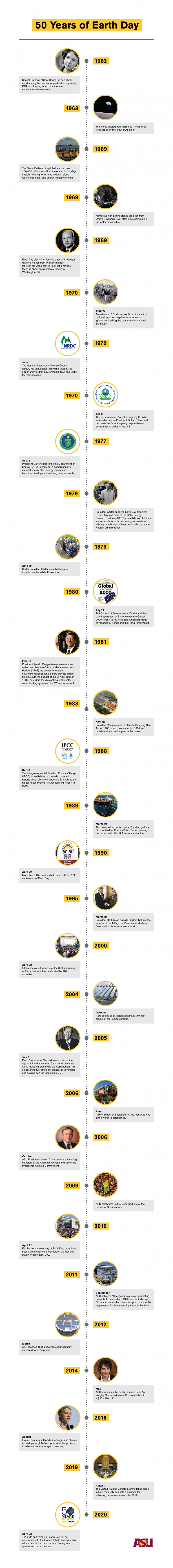 Earth Day timeline