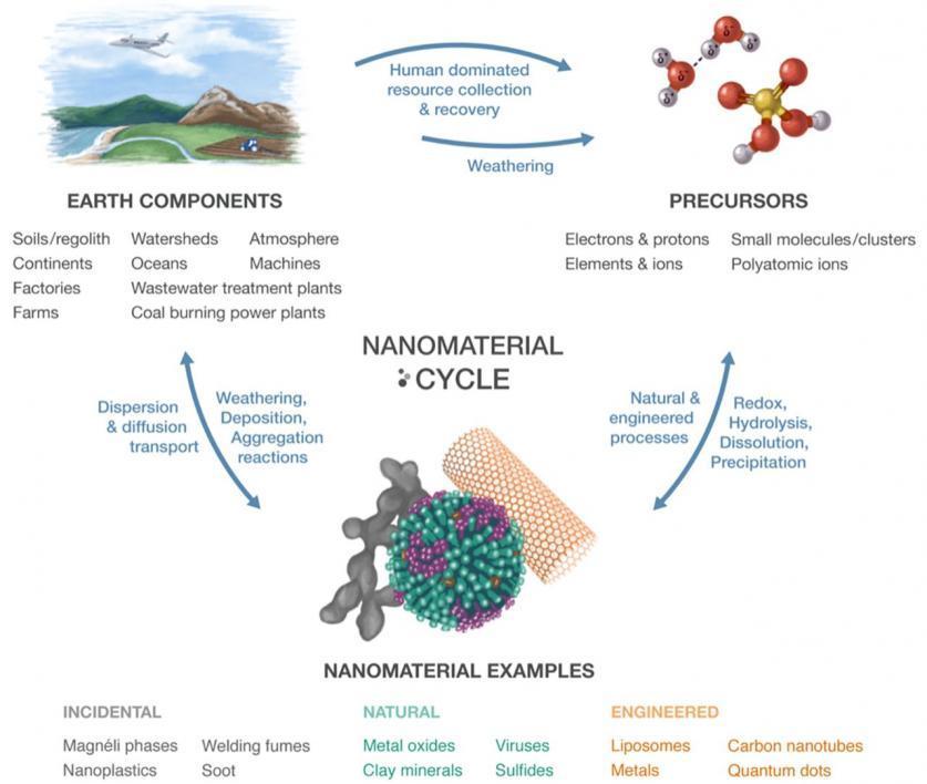 Nanomaterials Cycles