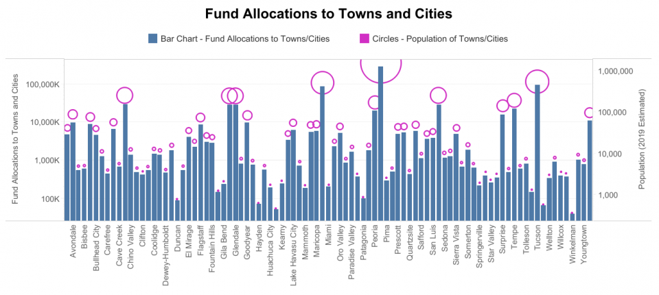 a graph showing relief fund allocations compared to city populations