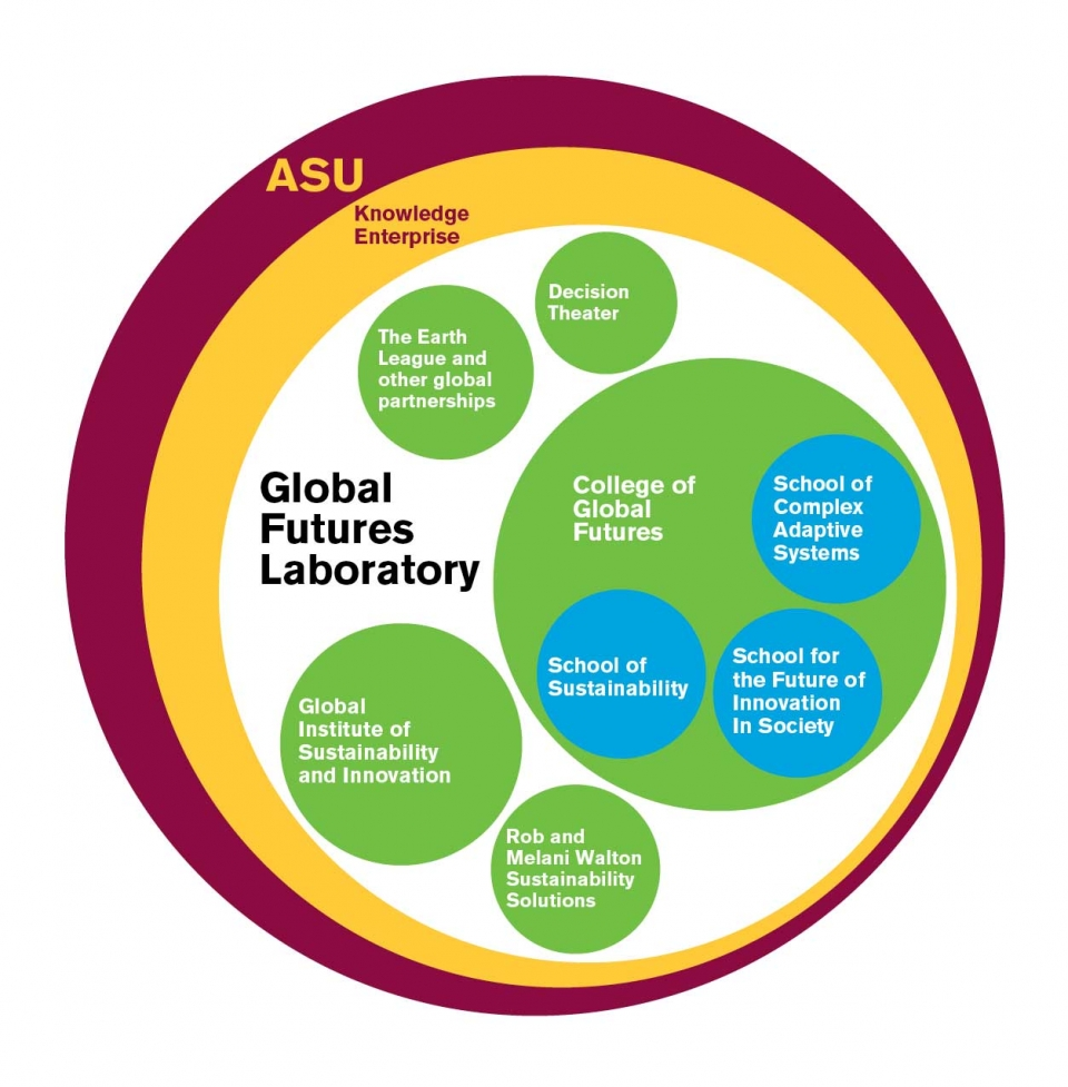 Infographic of the Global Futures Laboratory organizational structure