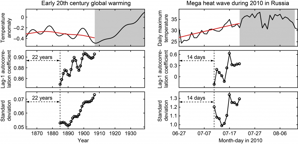 Global warming early warming signals