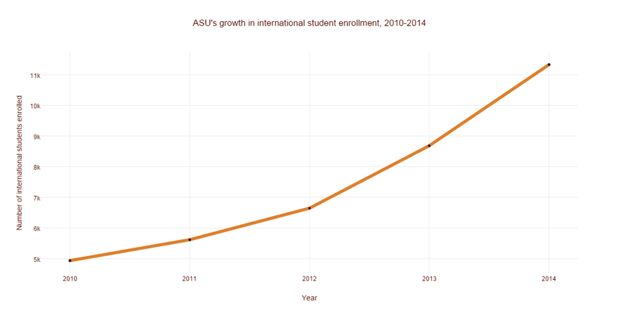 ASU's growth in international enrollment 2010-2014