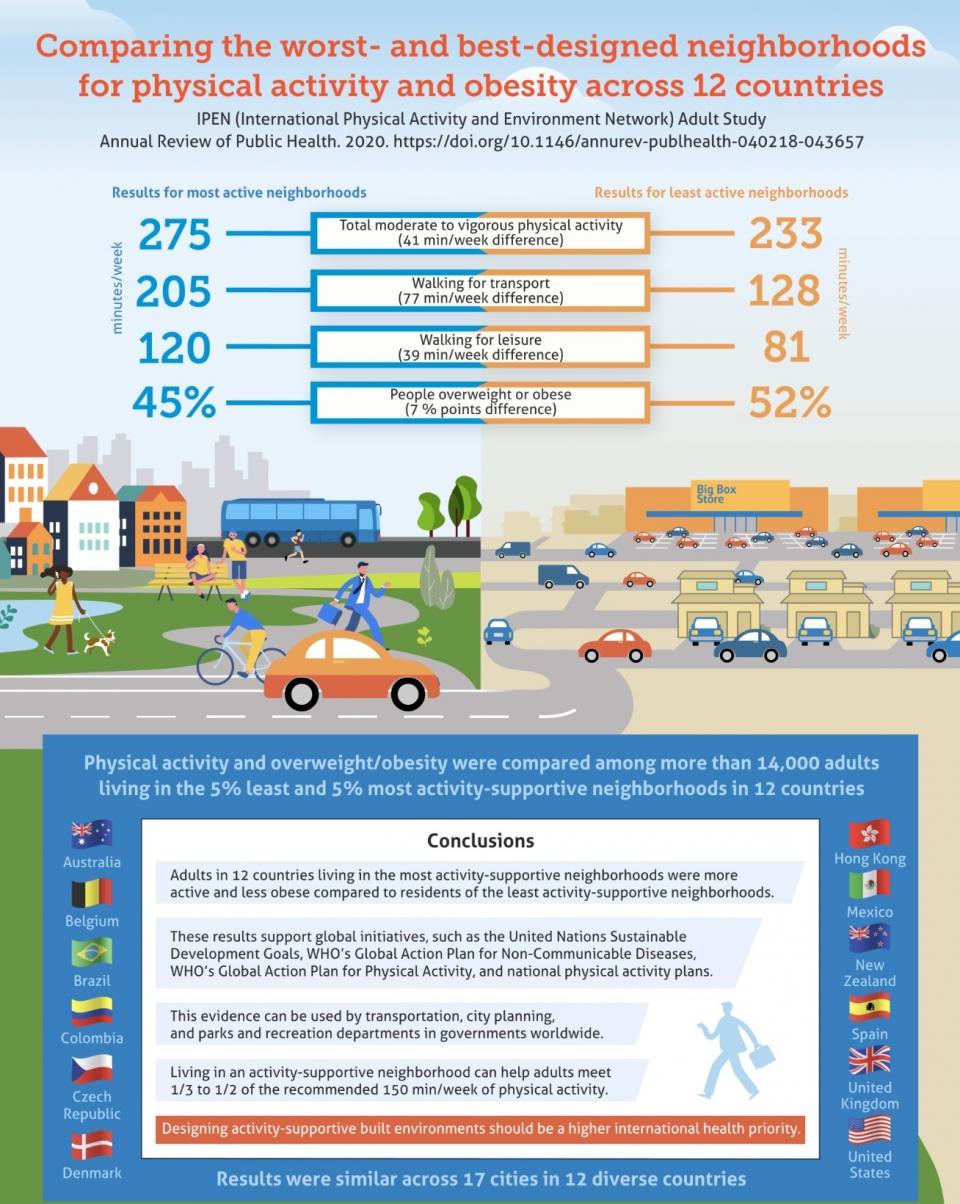IPEN study infographic