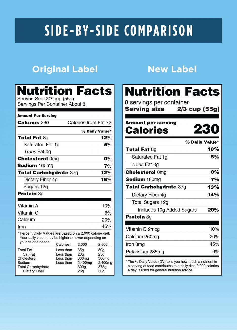 image comparing old Nutrition Facts label to new label