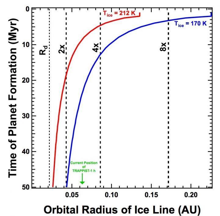 Orbital Radius of Ice Line