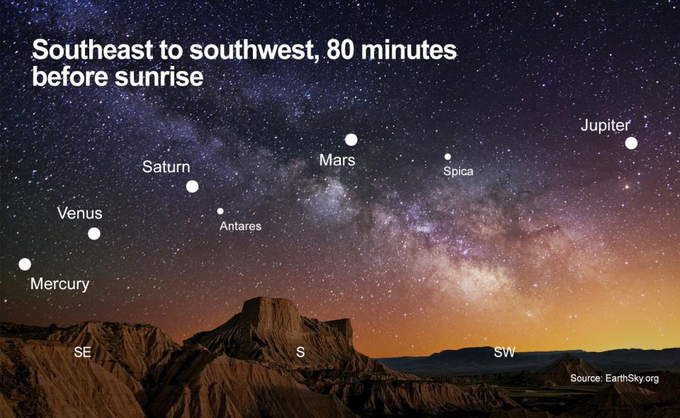 A diagram shows the five planets that will be visible before sunrise.