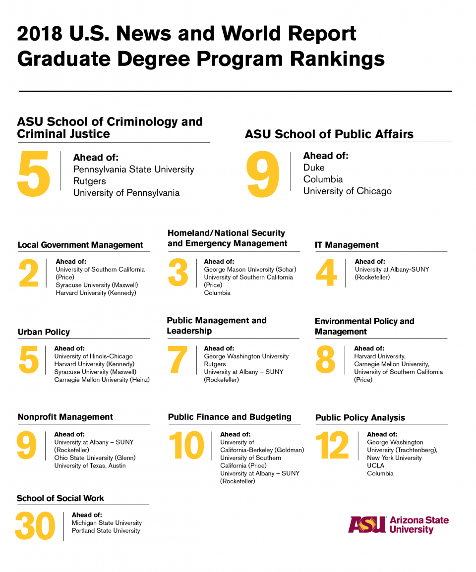 Infographic of school rankings