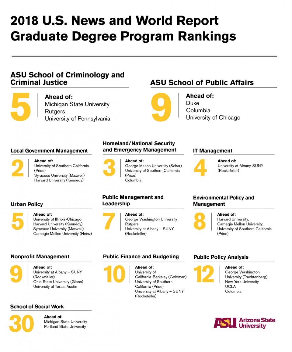 Corrected graphic of grad program rankings