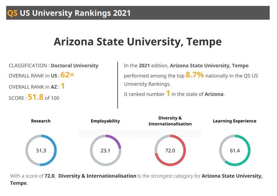 screenshot of a chart breaking down ASU's rankings in various categories for the QS World University Rankings' list of top U.S. institutions