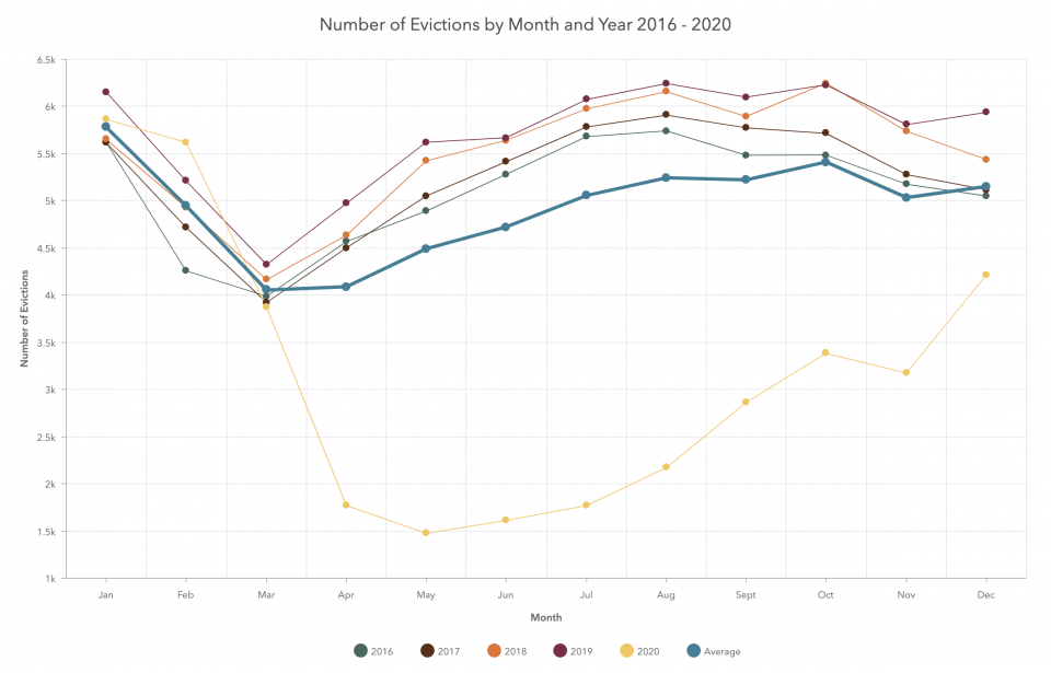 Chart of eviction filings 2016 - 2020 from Evictions Dashboard