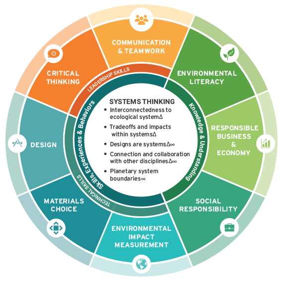 Environmentally responsible engineering framework