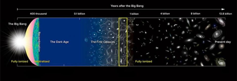 Milestones in the history of the universe