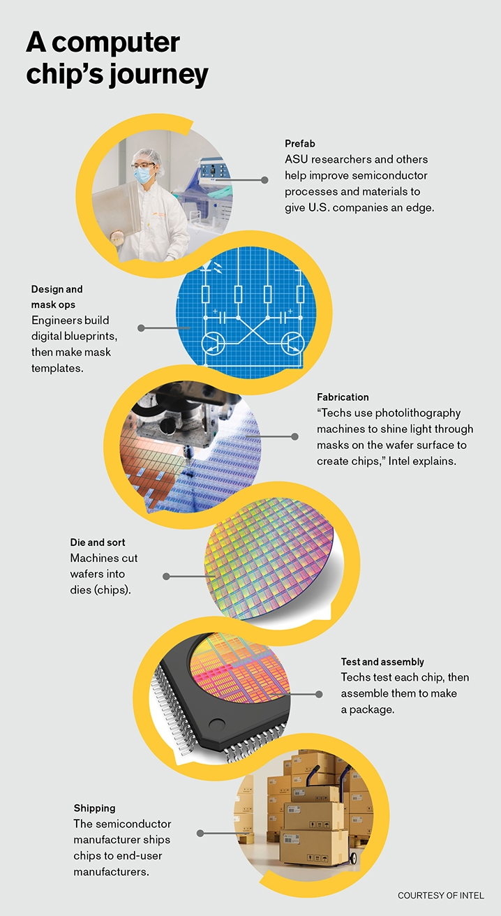 An infographic showing a computer chip journey