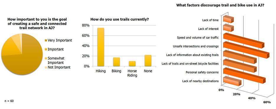 Results of a survey on use of trails