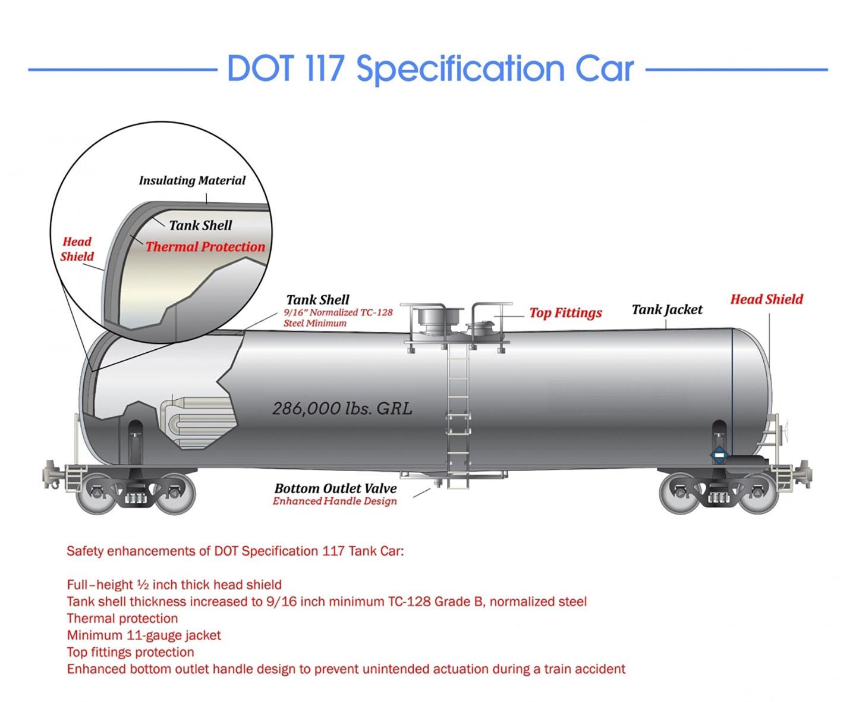 DOT Illustration 117 railway tank car