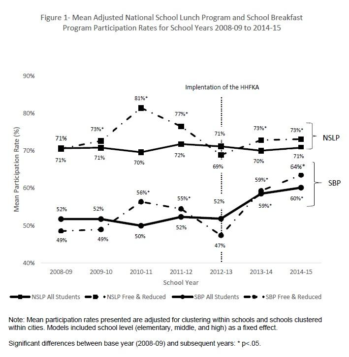 graph showing steady school meal participation over time