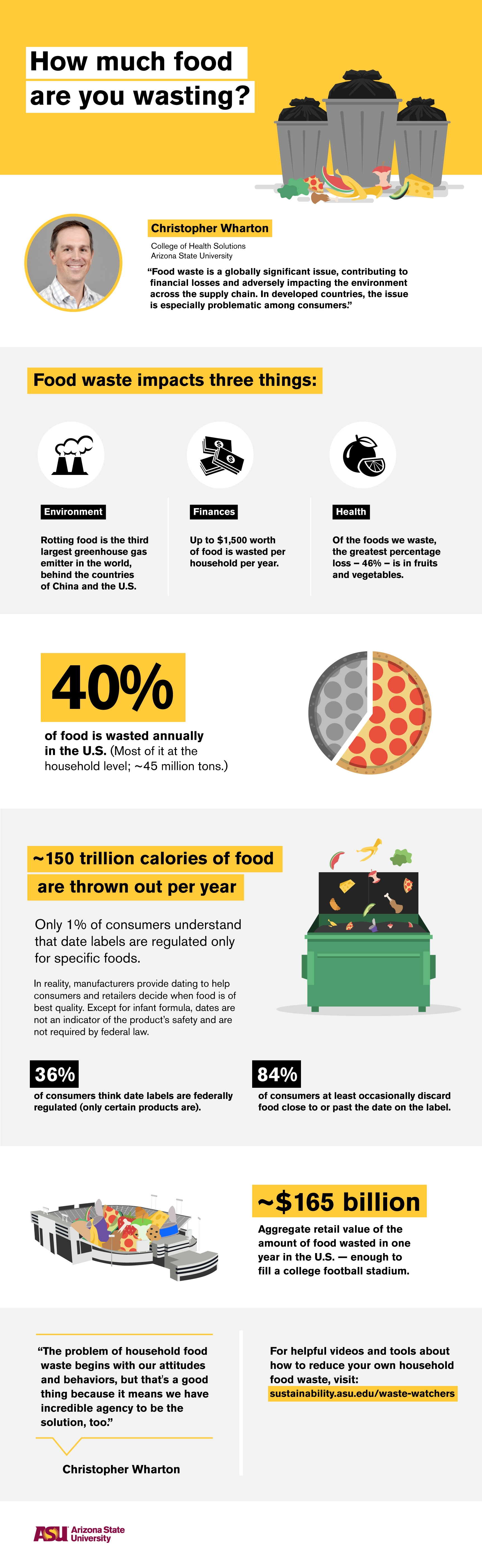 infographic with facts about food waste
