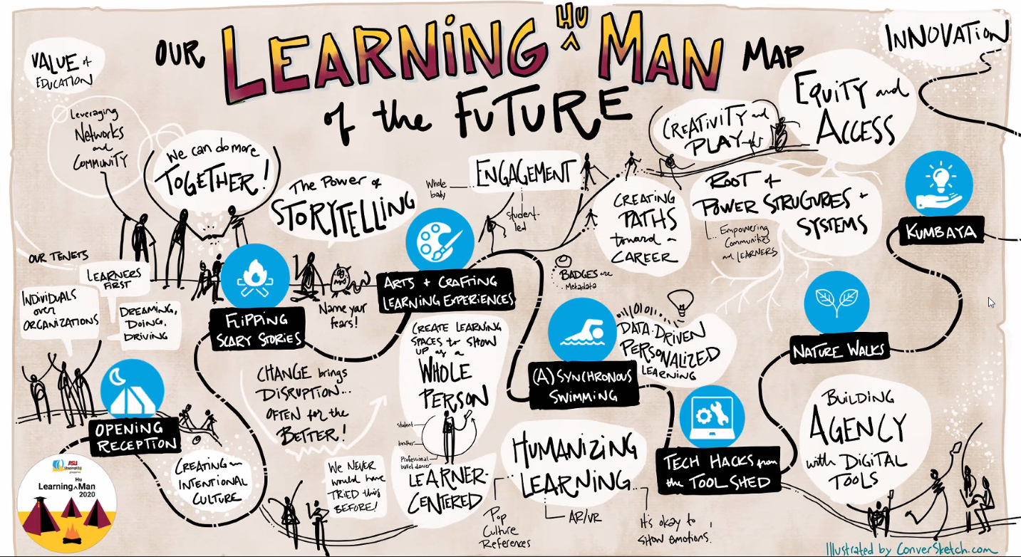 Learning(Hu)Man Map of the Future