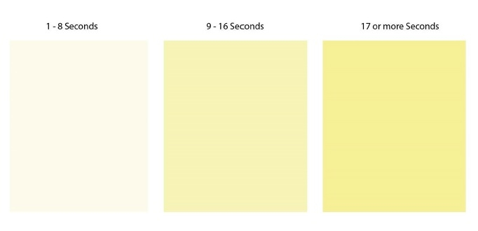 urine shade chart with three separate color panels, each depicting the optimal hydration color for a specified voiding duration