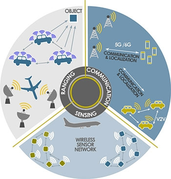 Graphic showing communications, sensing, ranging and navigation systems and networks