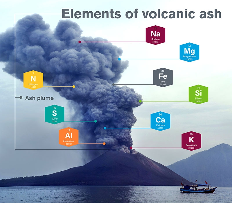 graphic of erupting ash cloud with chemical elements highlighted