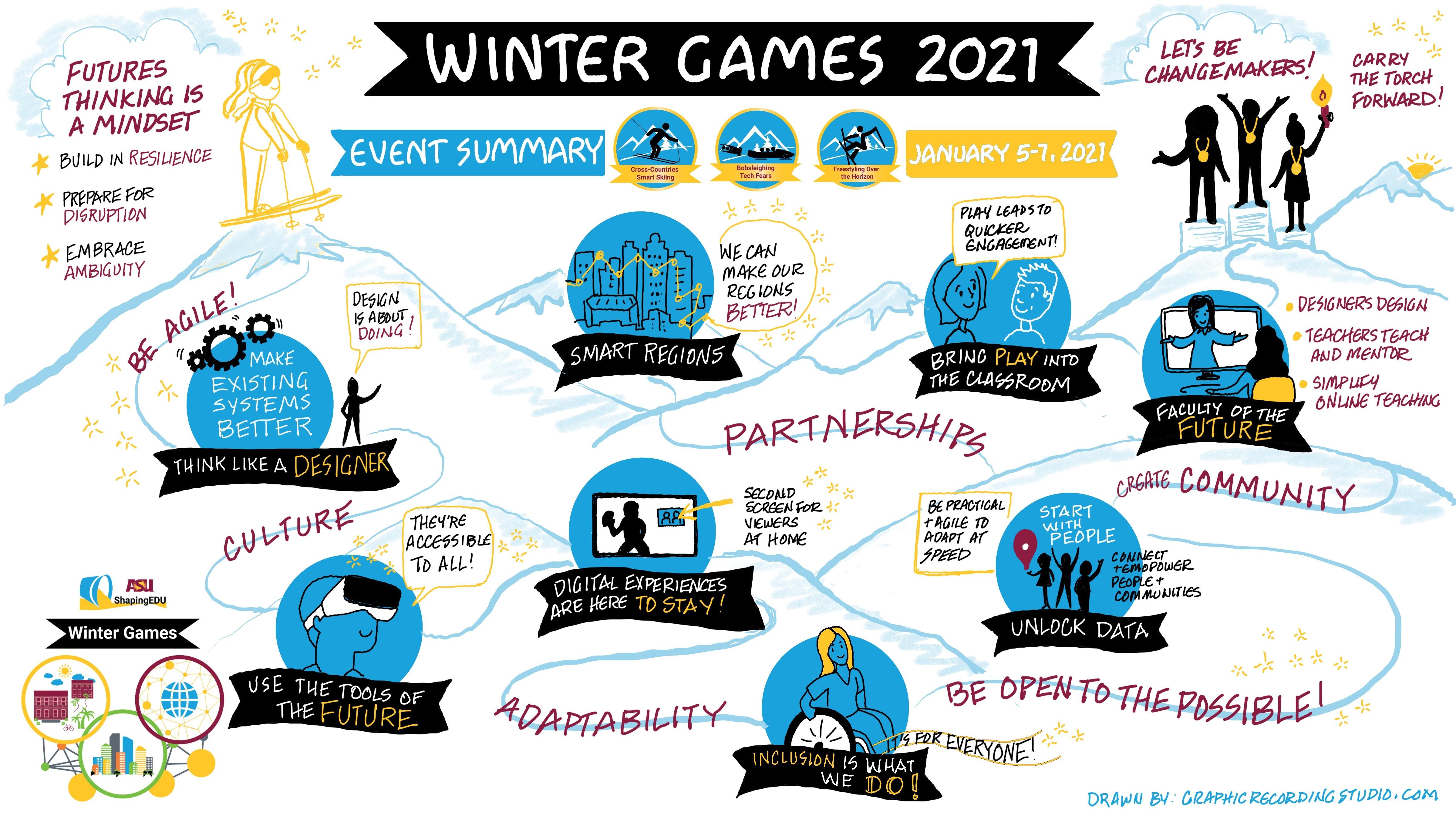 Winter Games Summary Chart